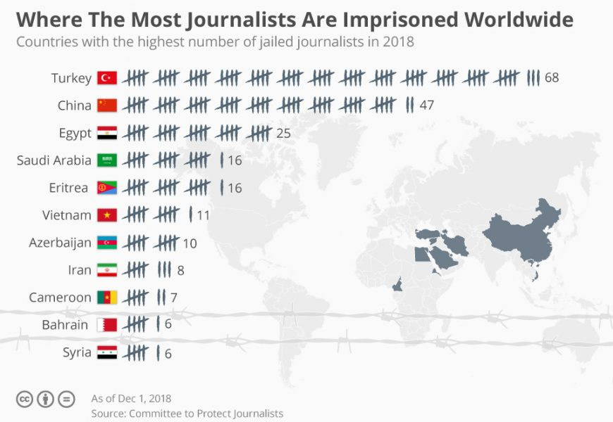 Turkey Tops China As World's Top Jailer Of Journalists