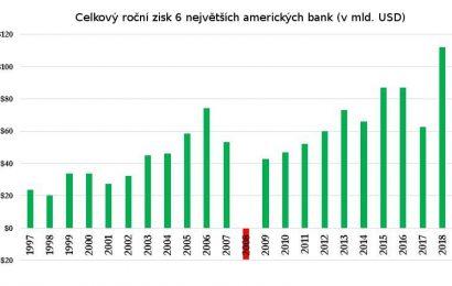 Zisk 6 největších amerických bank: 100 miliard dolarů