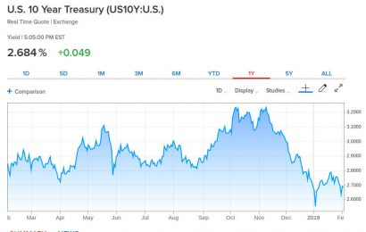 10-year Treasury yield logs largest weekly drop in a month