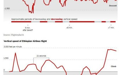 'Jackscrew' found at crash site confirms Ethiopian Boeing 737 Max was set to dive