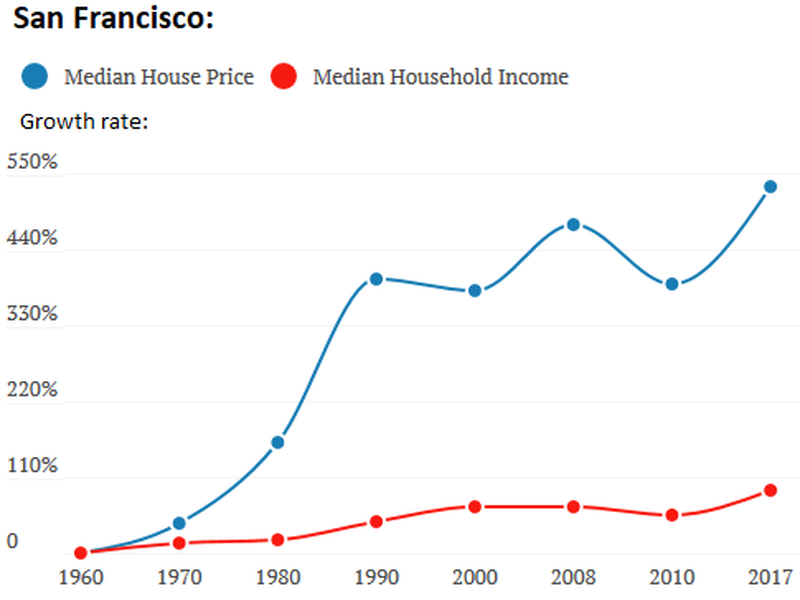 Discrepancy in growth between incomes, rents, and house prices