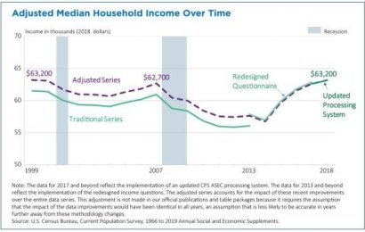 The Average American Household Income Is Unchanged In 30 Years