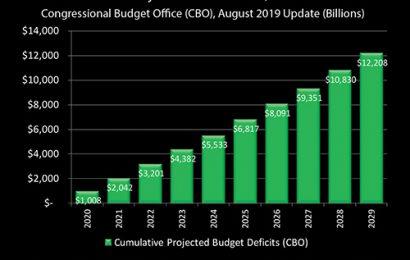 FED Is Monetizing 90% of U.S. Deficit