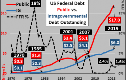The FED Is Monetizing Debt Again