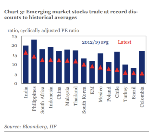 Emerging Markets After $18 Trillion Global Equity Wipeout
