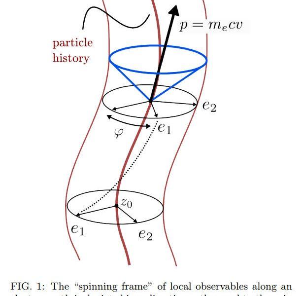Věda: Zitterbewegung struktura v elektronech a fotonech