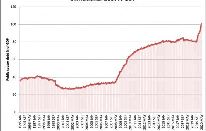 Státní dluh Velké Británie poprvé od roku 1963 přesáhl 100% HDP