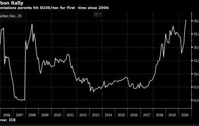 Emisní povolenky se obchodují nad 30 EUR