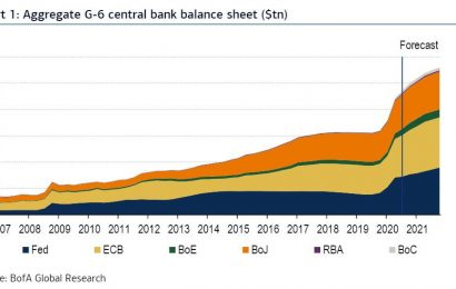 Central Bank Balance Sheets Jump To $28 Trillion Next Year