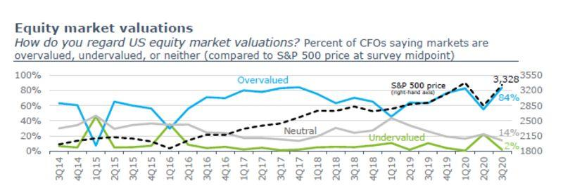 84% of CFOs Say Stocks Are Overvalued