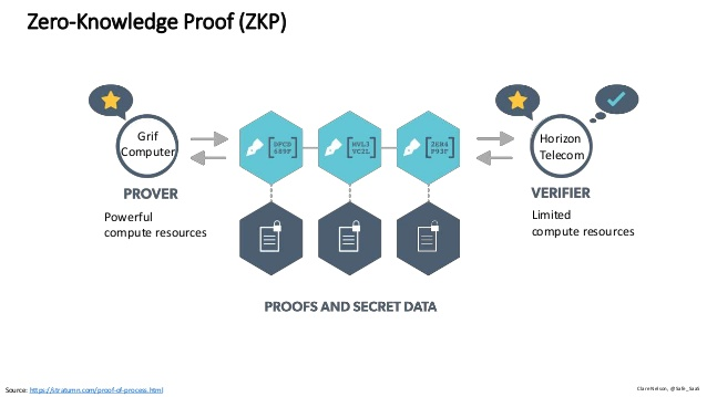 Zero-knowledge proofs for Tron Network