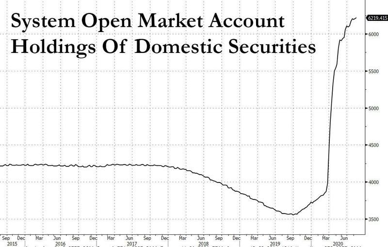 QE Is Causing A Security Shortage