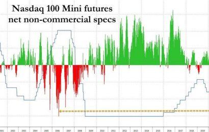 NASDAQ Shorts Hit Second Highest Ever