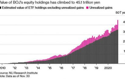 BoJ Is Now The Biggest Owner Of Japanese Stocks