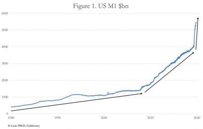 Galloping Inflation Trend – U.S. Money Supply M1