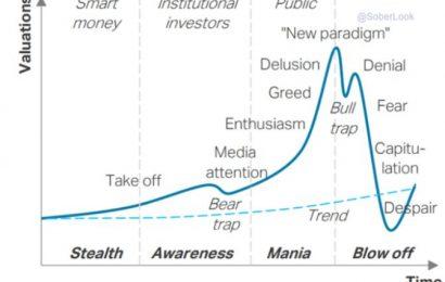 Bubliny a jejich standardní průběh