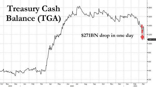 Treasury Injects A Record $271 BIllion In Cash In One Day