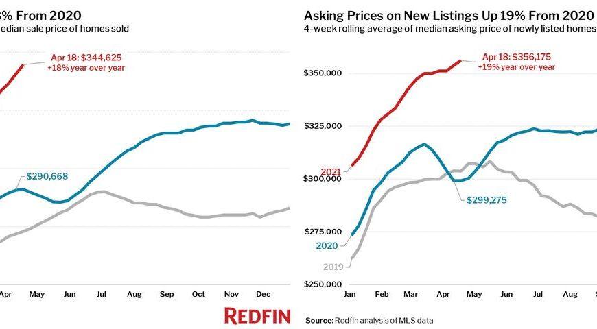 USA: Ceny domků vzrostly o 18%