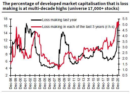 Market Cap Of Money-Losing Companies Surpasses Dot Com Bubble Record