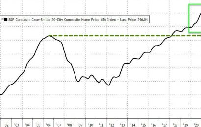 US Home Prices Explode At Fastest Pace Since 2013