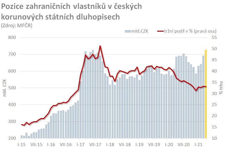 Pozice nerezidentů na tuzemském dluhopisovém trhu na rekordu