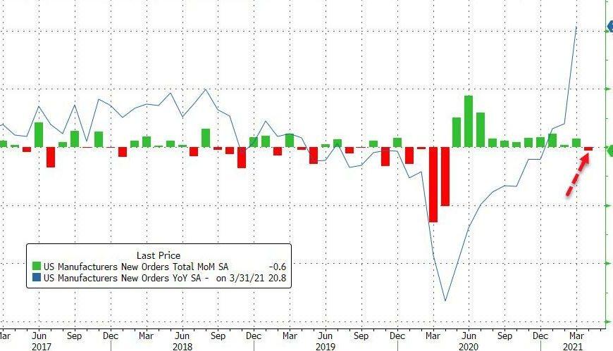 Stagflation Signals Soaring
