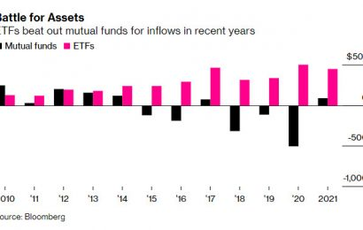 ETF Money Inflows Set To Smash Record In 2021