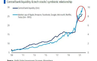 Global Central Banks Have Bought $834mn of Financial Assets Every 60 Minutes