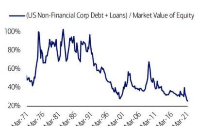 Korporátní zadlužení na rekordních úrovních