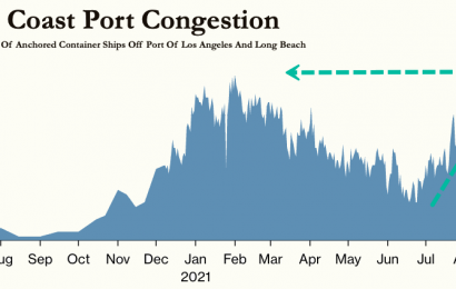 US West Coast Port Congestion At Record High
